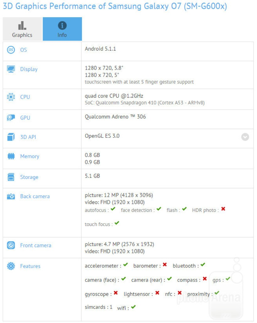 Samsung-Galaxy-O7-Mega-ON-GFXBench