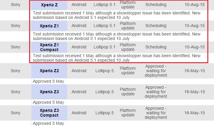 Xperia-Z-series-to-get-Android-5.1-Lollipop-update-soon-Telstra-support-said