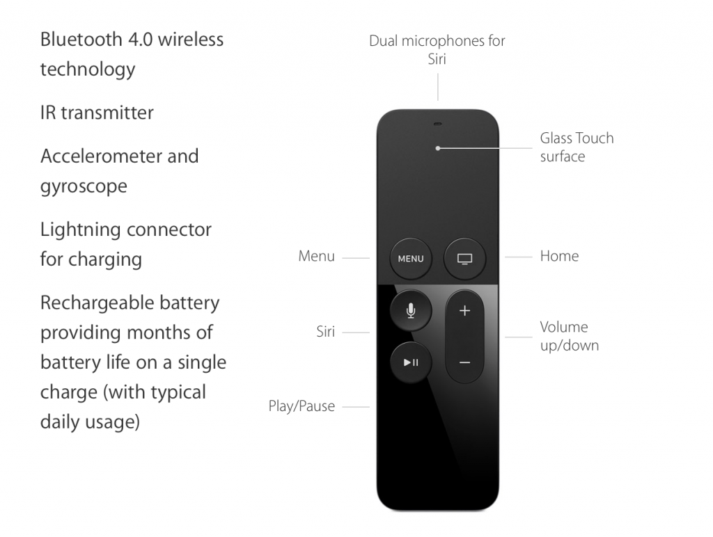 apple-tv-remote-1024x772