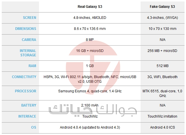 How-to-tell-if-a-Samsung-Galaxy-S3-is-fake[1]